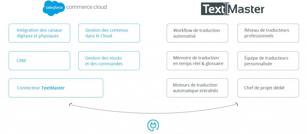 Connecteur TextMaster